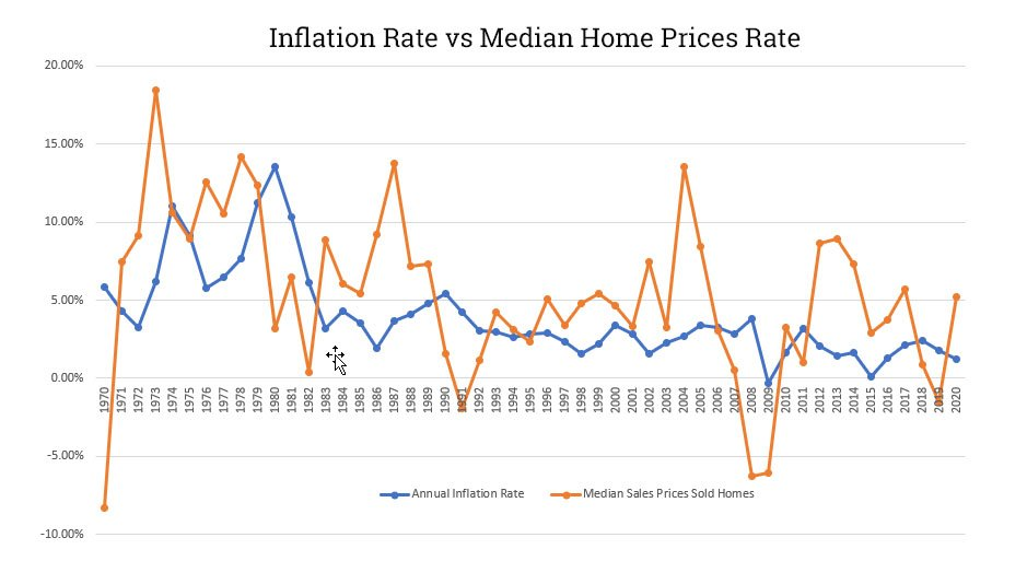 inflation and home prices over time